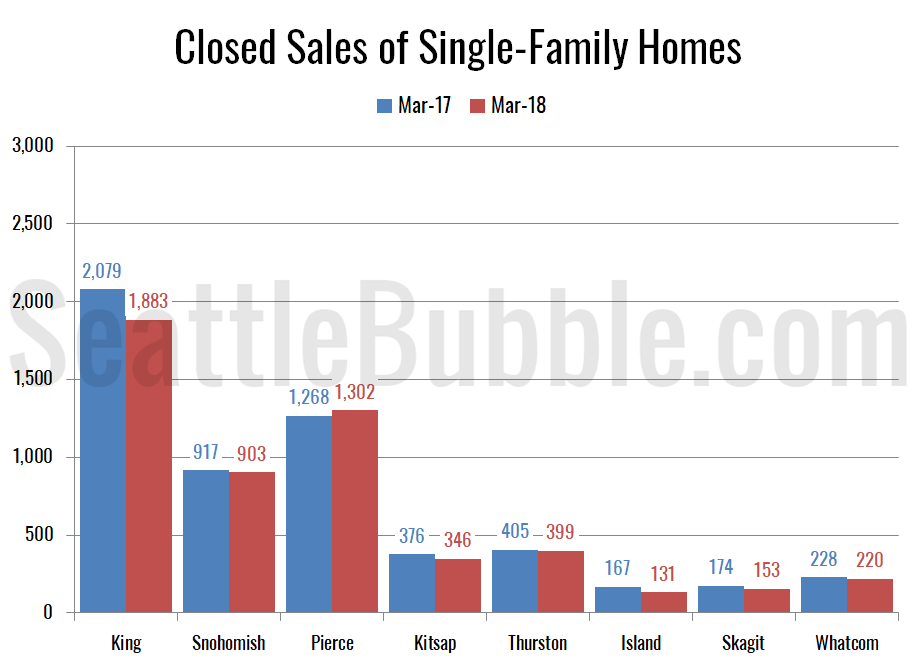 Closed Sales of Single-Family Homes