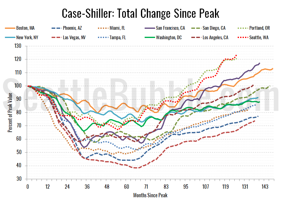 Growing jobs help boost home prices, Case-Shiller says