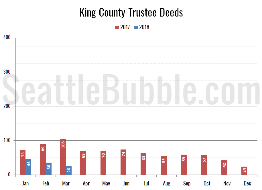 King County Trustee Deeds