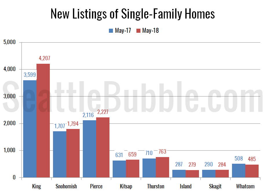 New Listings of Single-Family Homes