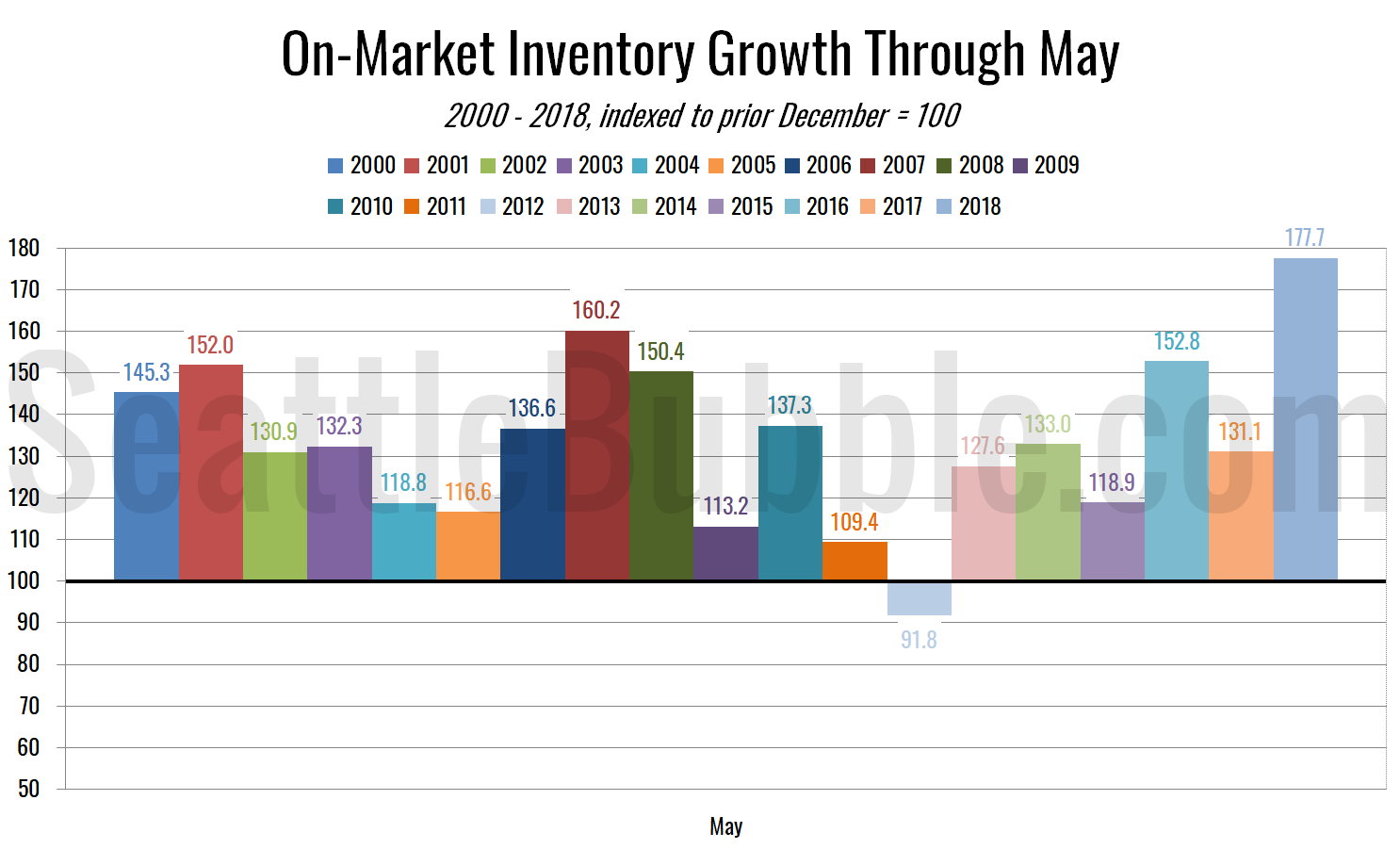 On-Market Inventory Growth Through June