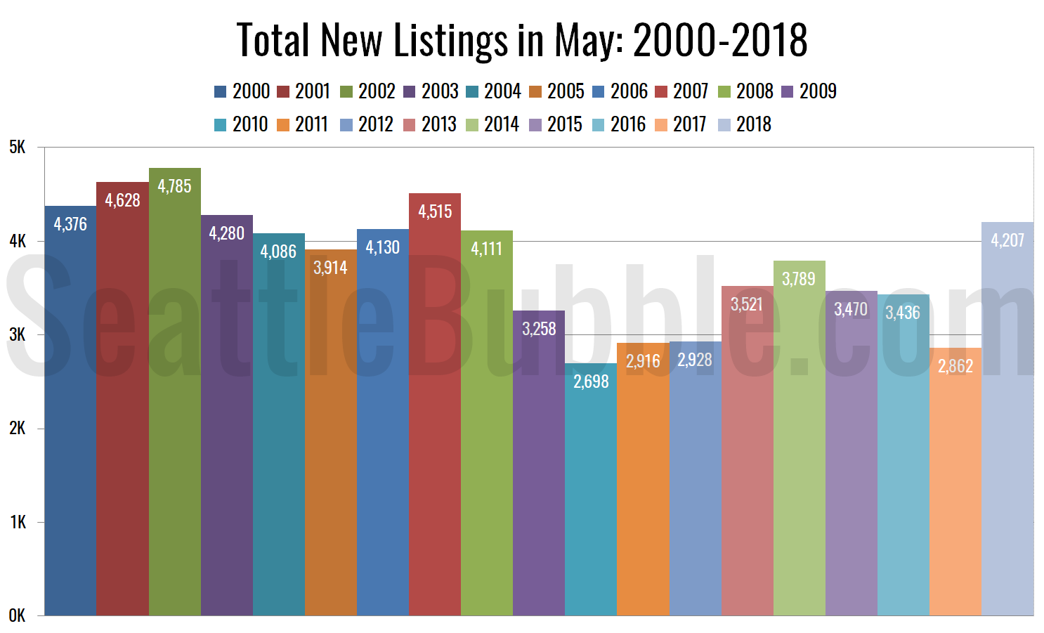 Total New Listings in May: 2000-2017