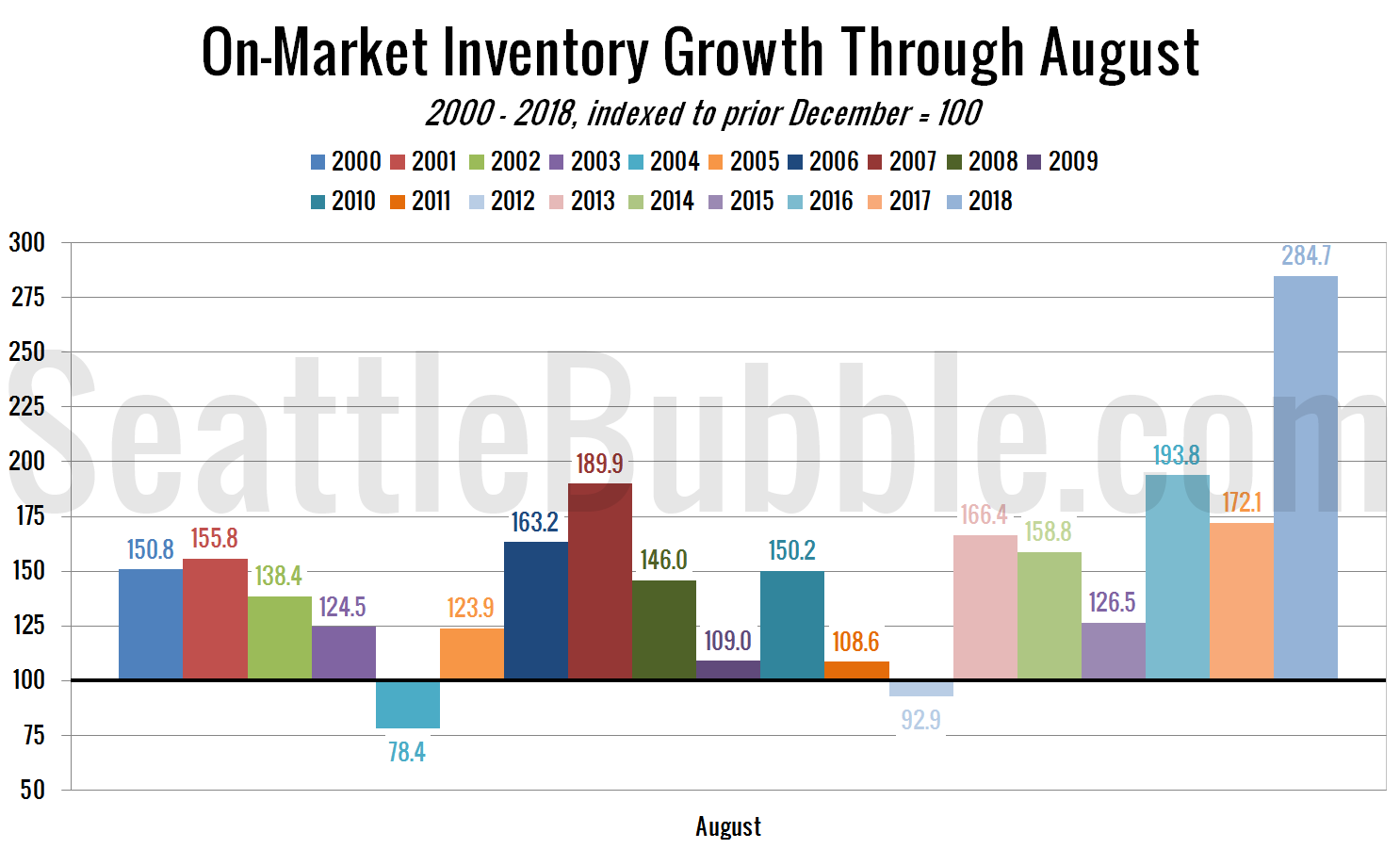 On-Market Inventory Growth Through August