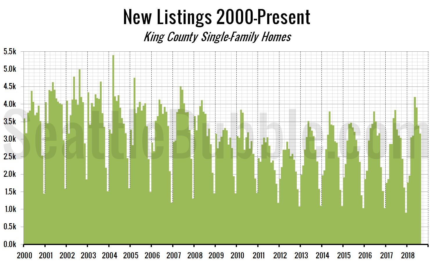 New Listings 2000-Present