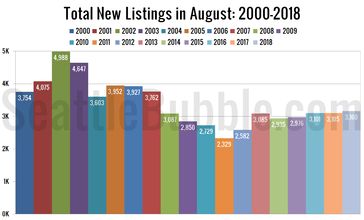 Total New Listings in August: 2000-2018