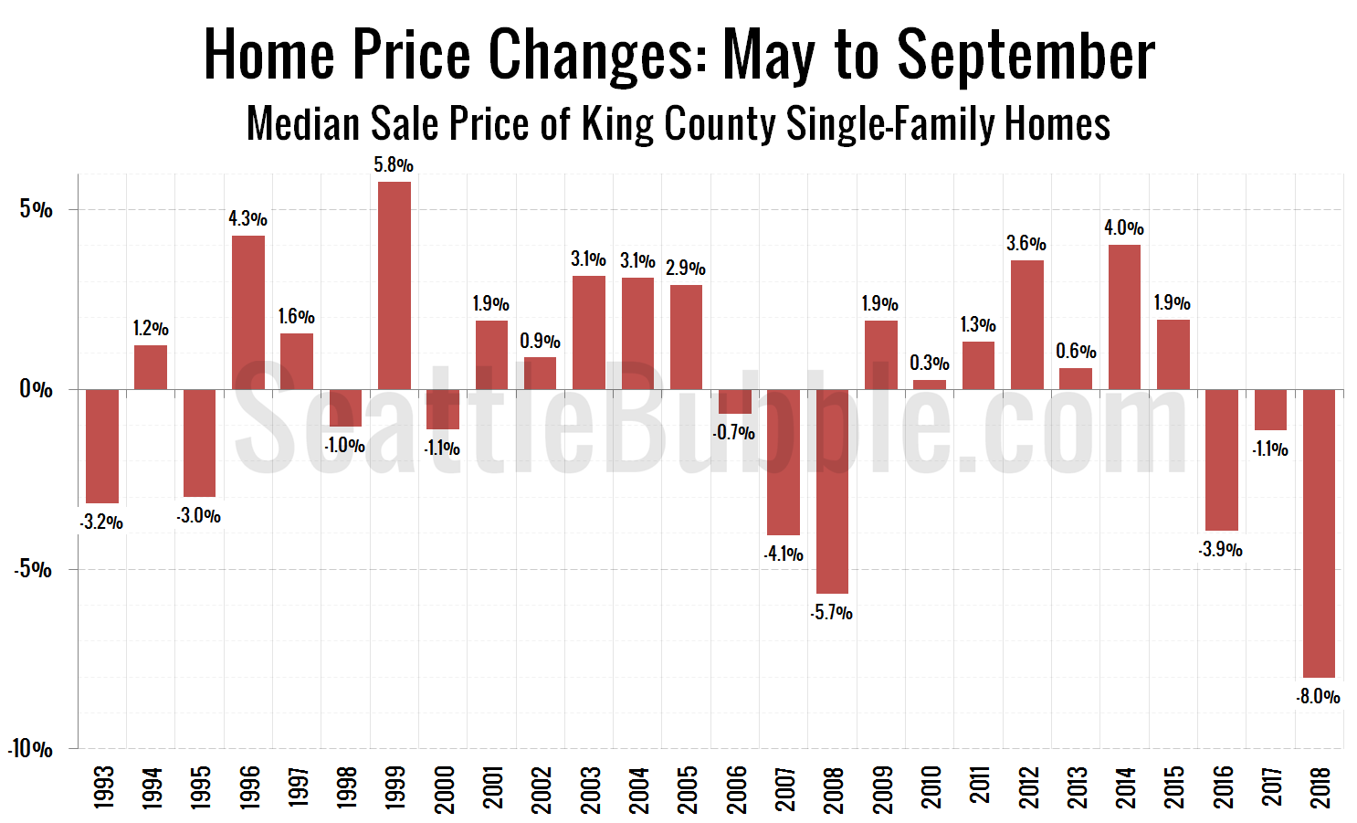Home Price Changes: May to September - Median Sale Price of King County Single-Family Homes