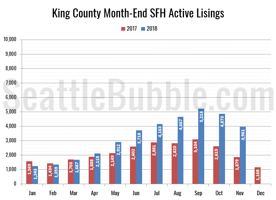 King County SFH Active Listings