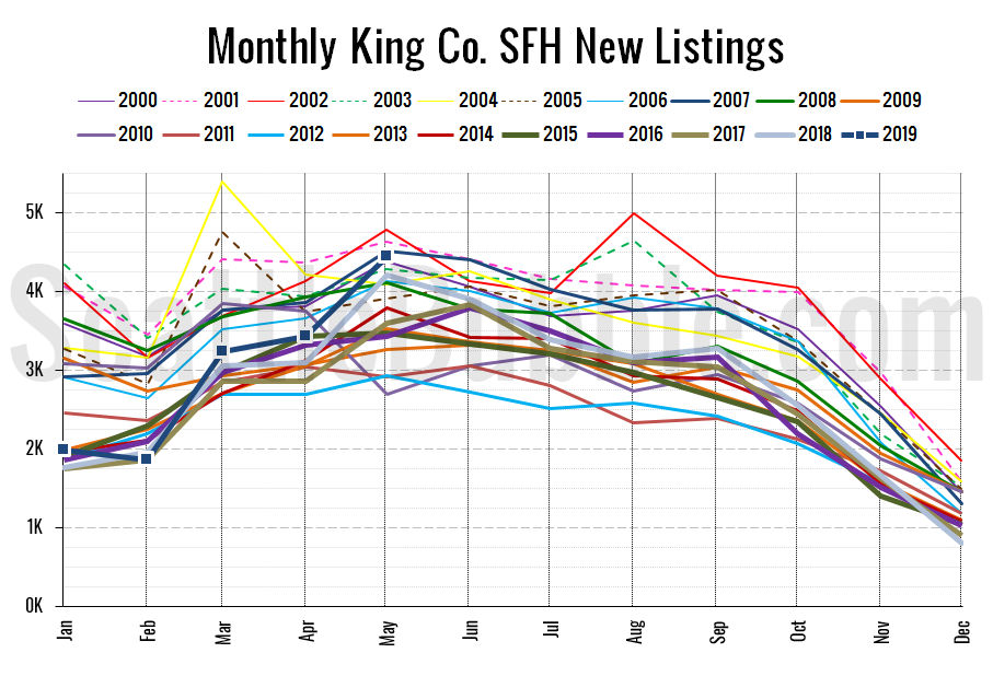 King County SFH New Listings