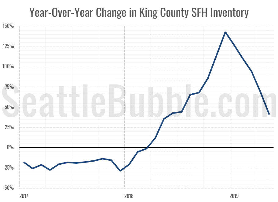 Year-Over-Year King County SFH Active Listings