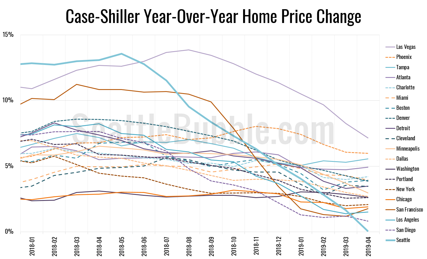 Case-Shiller Year-Over-Year Home Price Change