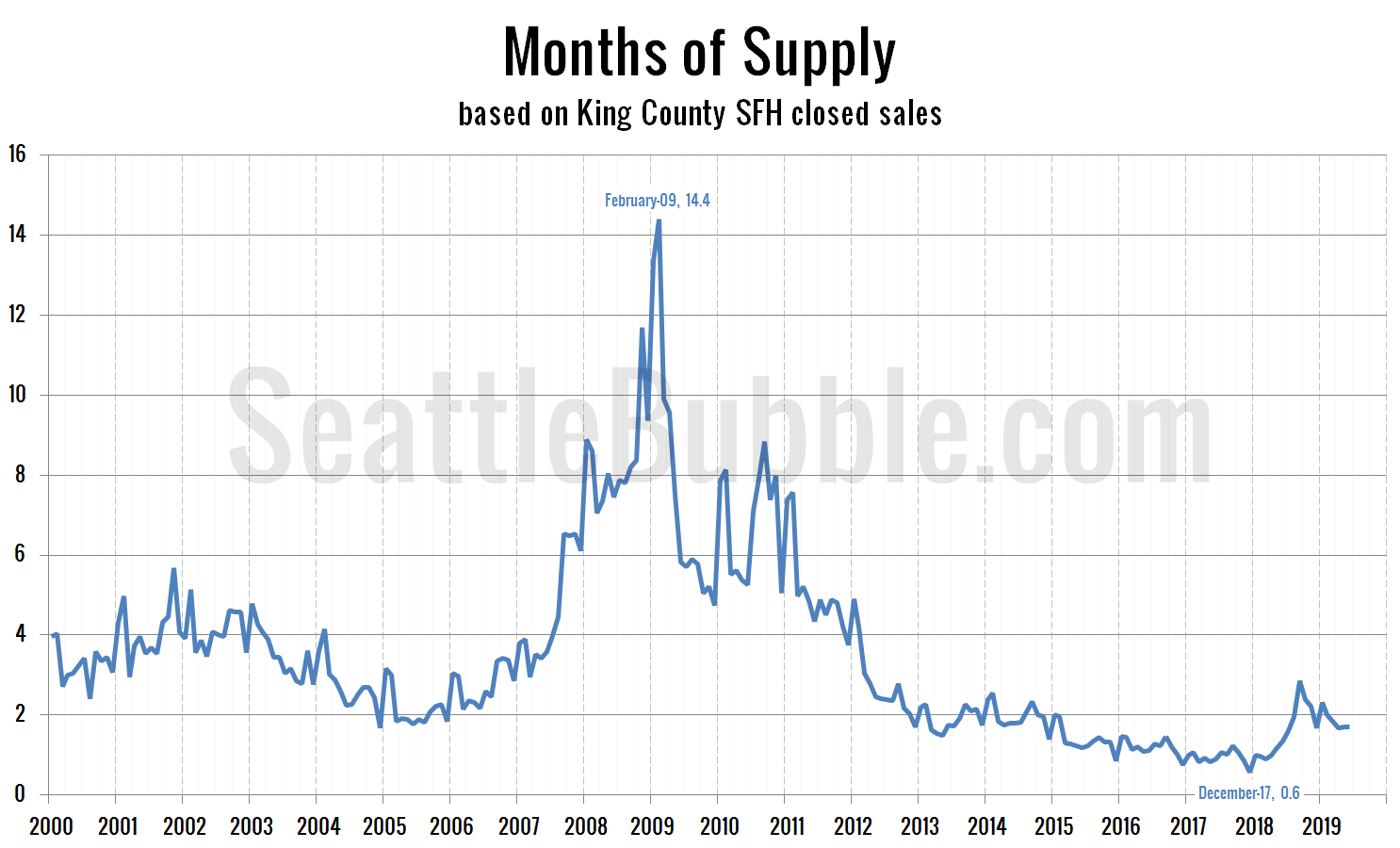 King County SFH Months of Supply