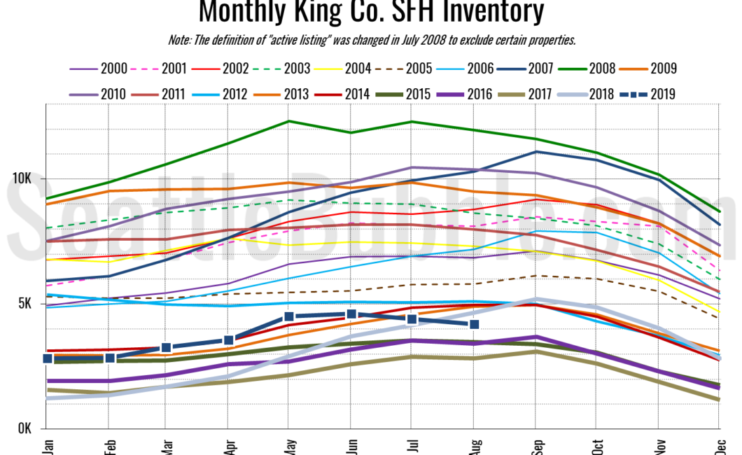 Seattle Bubble Local Real Estate News Statistics And