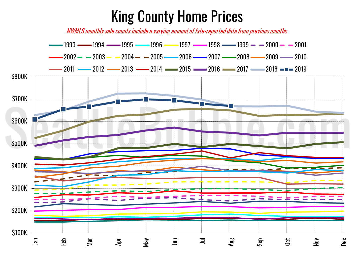 King County SFH Prices