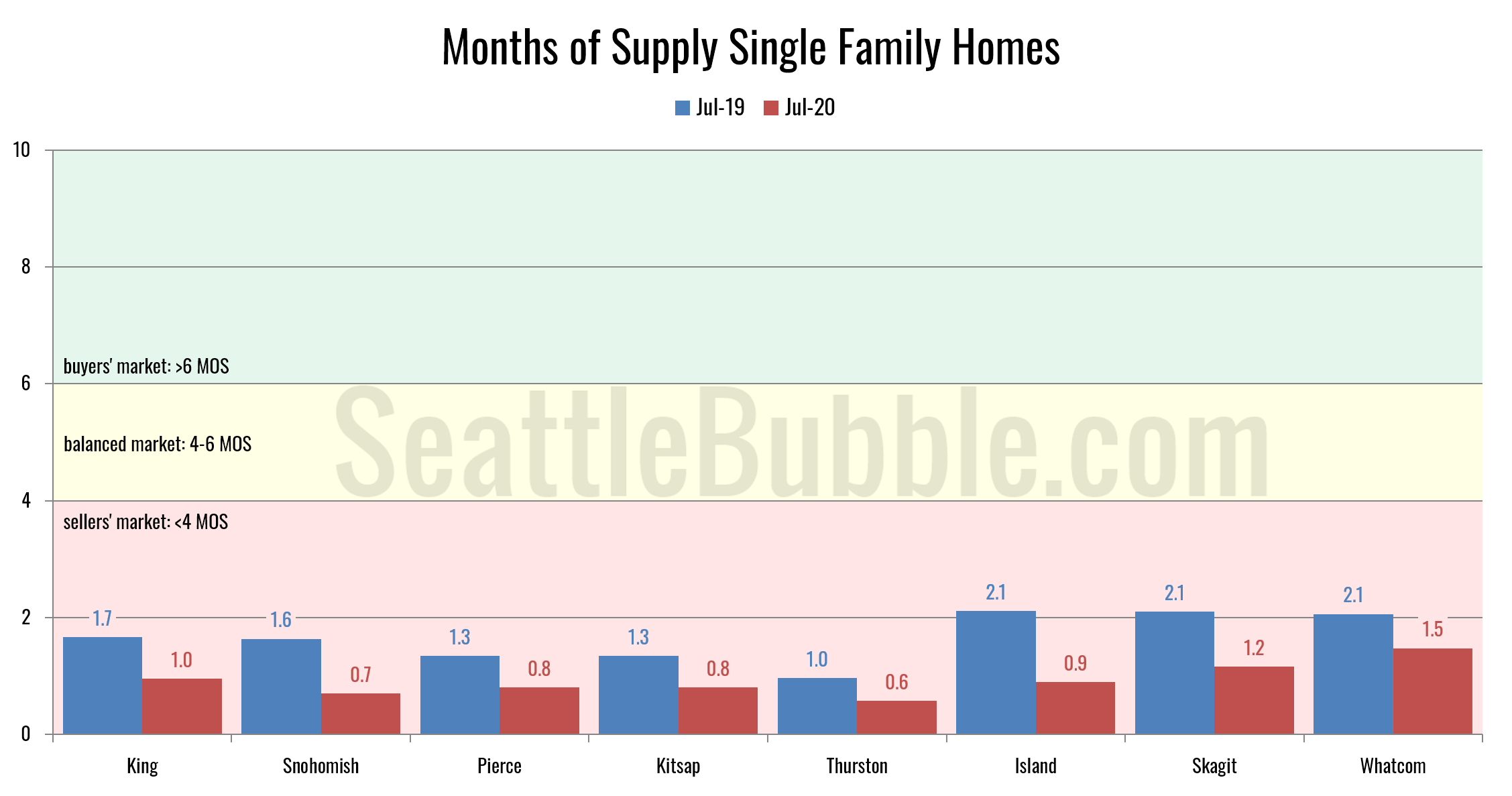 Months of Supply Single Family Homes (July 2020)