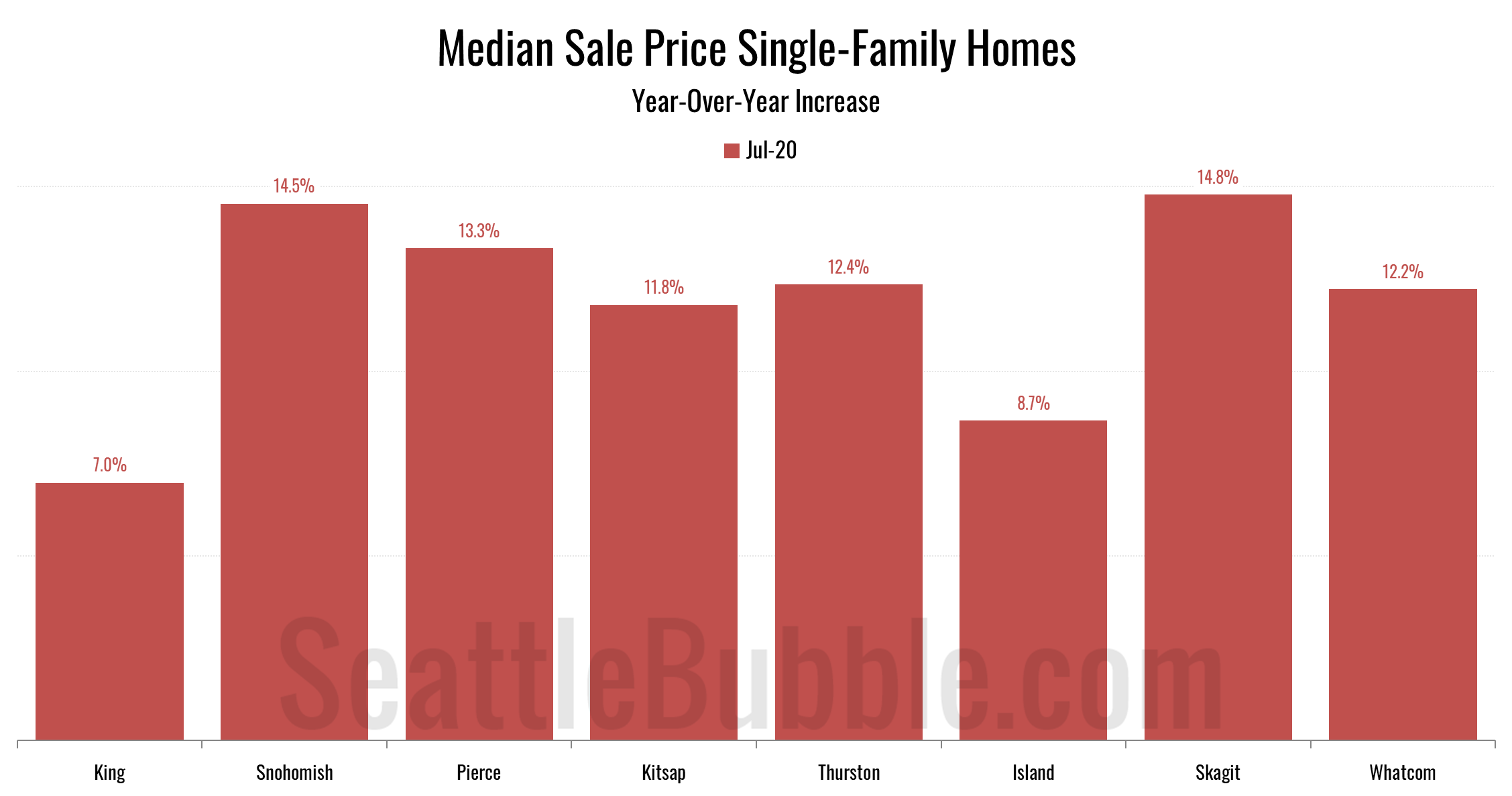 Year-Over-Year Change: Median Sale Price Single-Family Homes (July 2020)