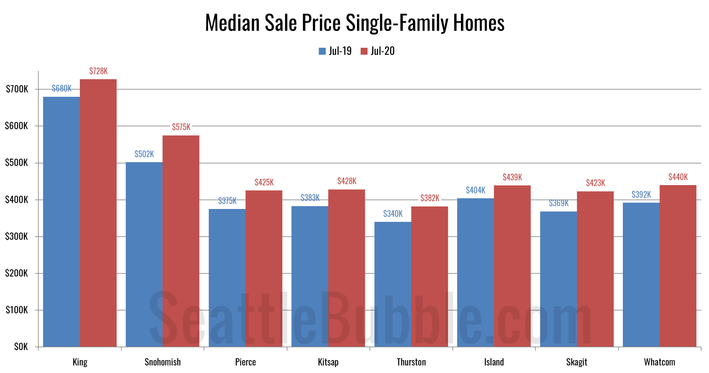 Median Sale Price Single-Family Homes (July 2020)