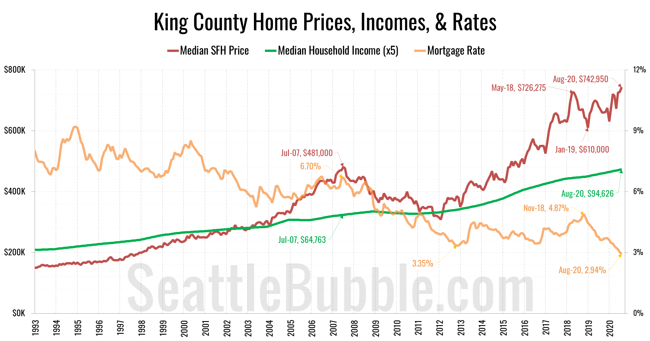 King County Affordability Index Components