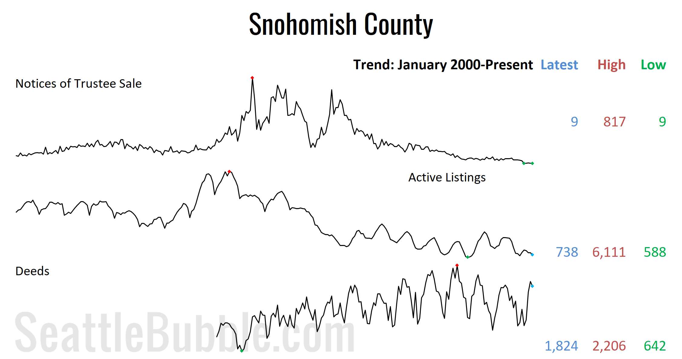 Snohomish County Stats Preview