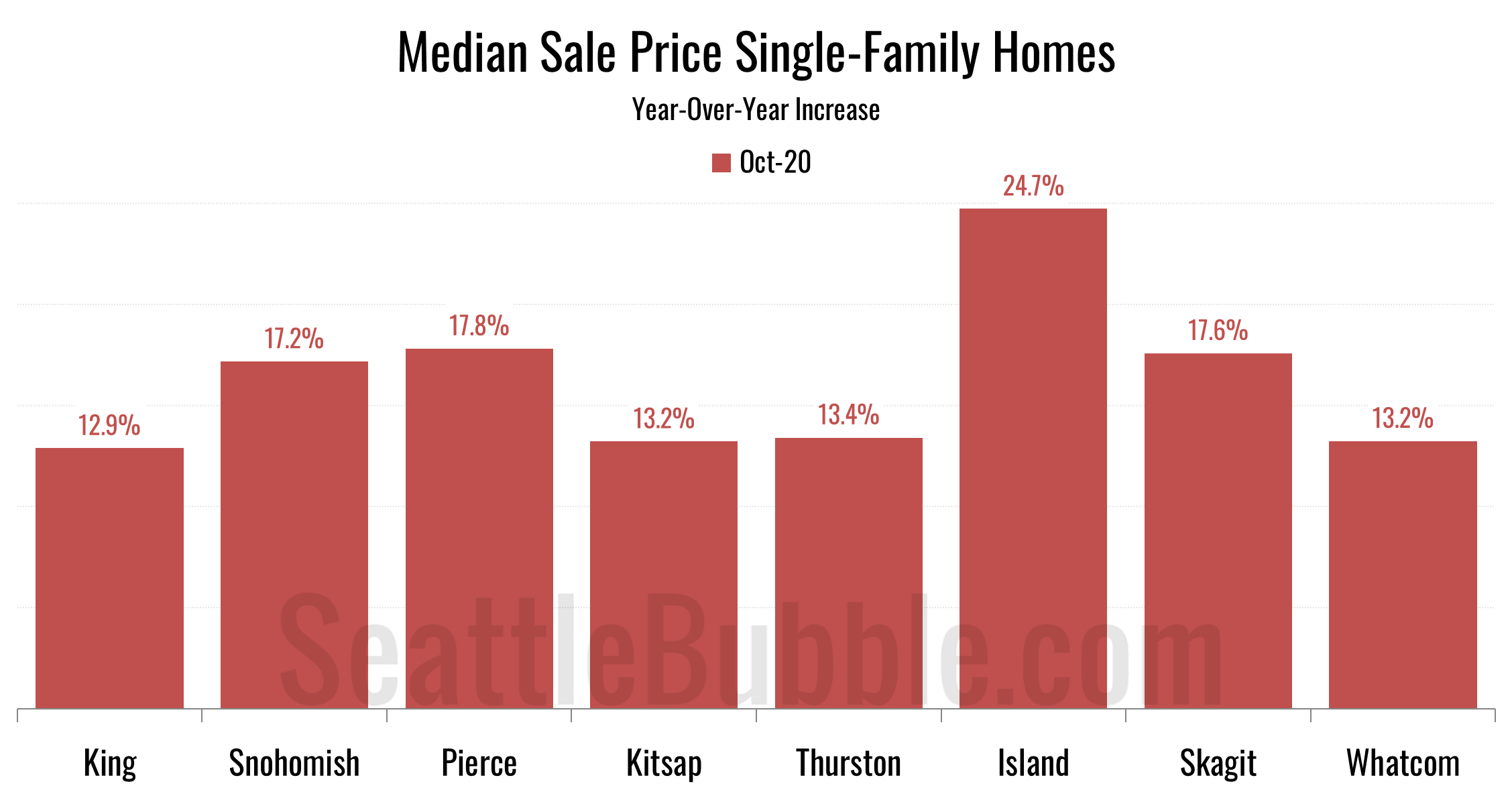 Year-Over-Year Change in Median Sale Price Single-Family Homes